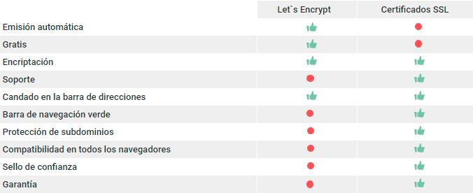 Let's Encrypt vs SSL de Pago